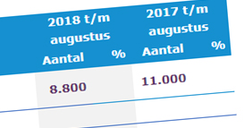 Verzekeringsartsencapaciteit 2018